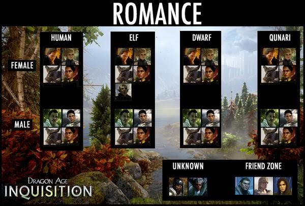 Dragon Age Inquisition Romance Chart as of August 30 2014